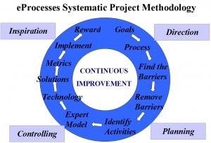 eprocesses project methodology