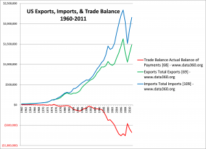 U.S. Imports, Exports, and  Trade Balance by Year (in $millions)